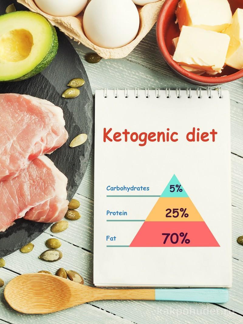 Кетогенная диета – плюсы и минусы