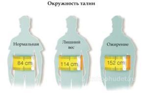 Методы диагностики ожирения