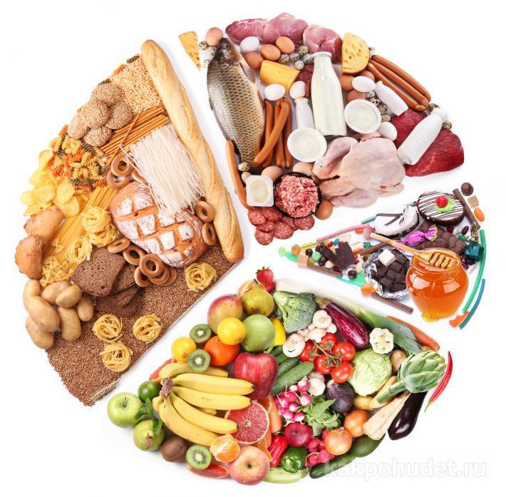 нормальное питание