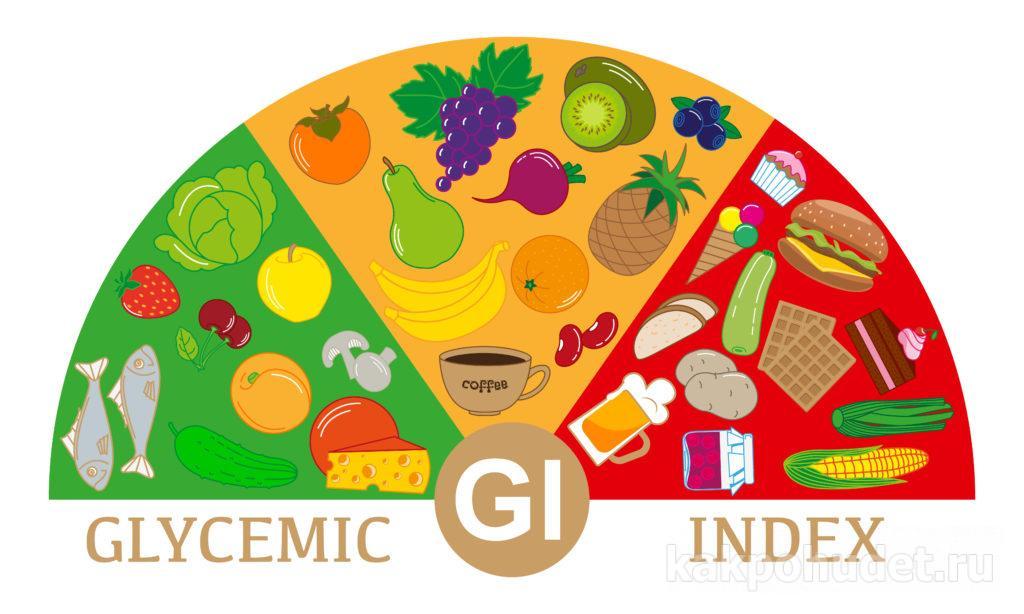 Диета по гликемическому индексу: меню и таблица продуктов