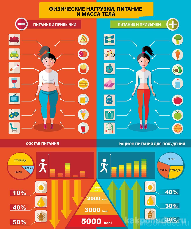 Физические нагрузки и пищевые привычки