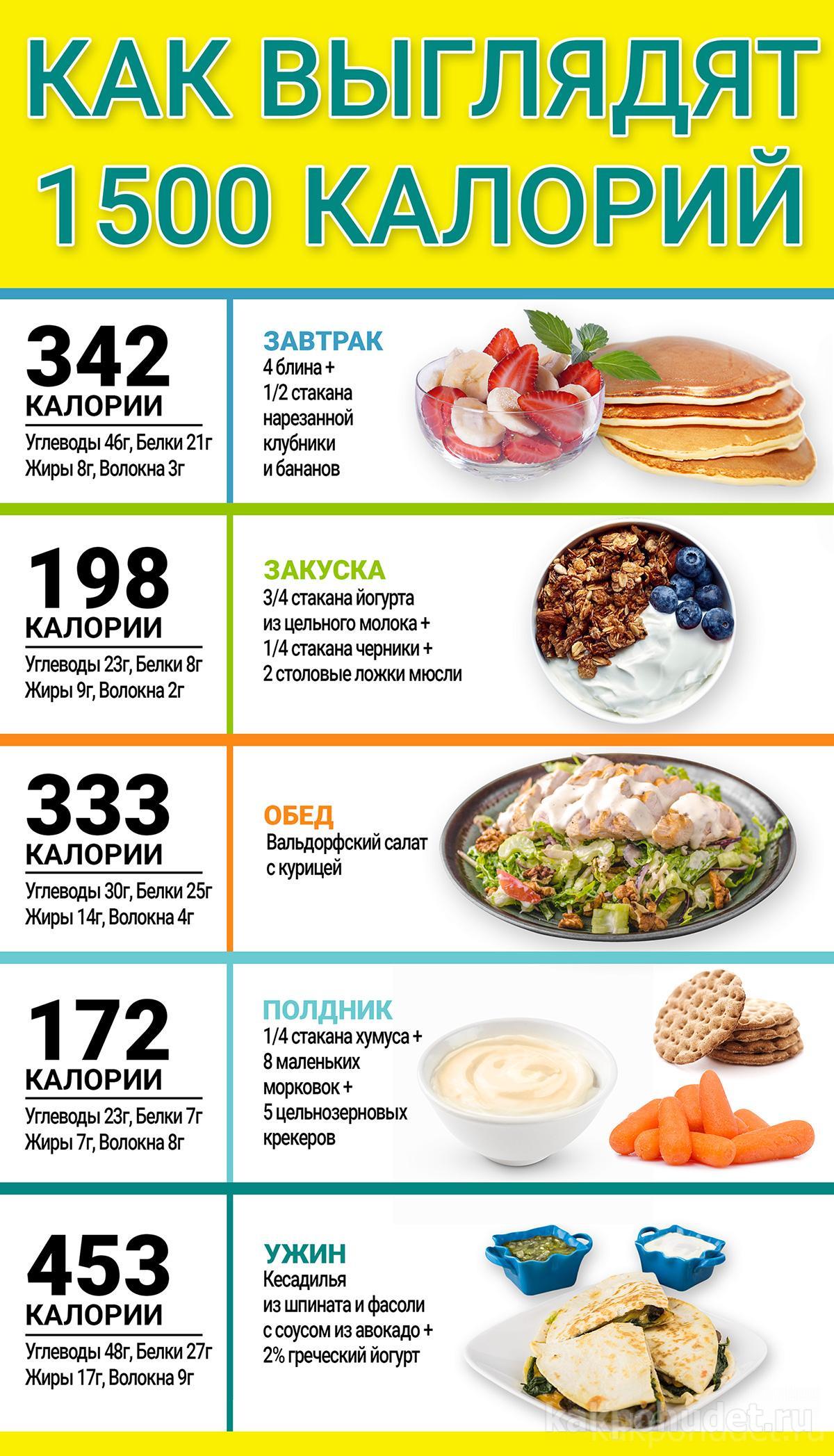 Как выглядят 1500 калорий