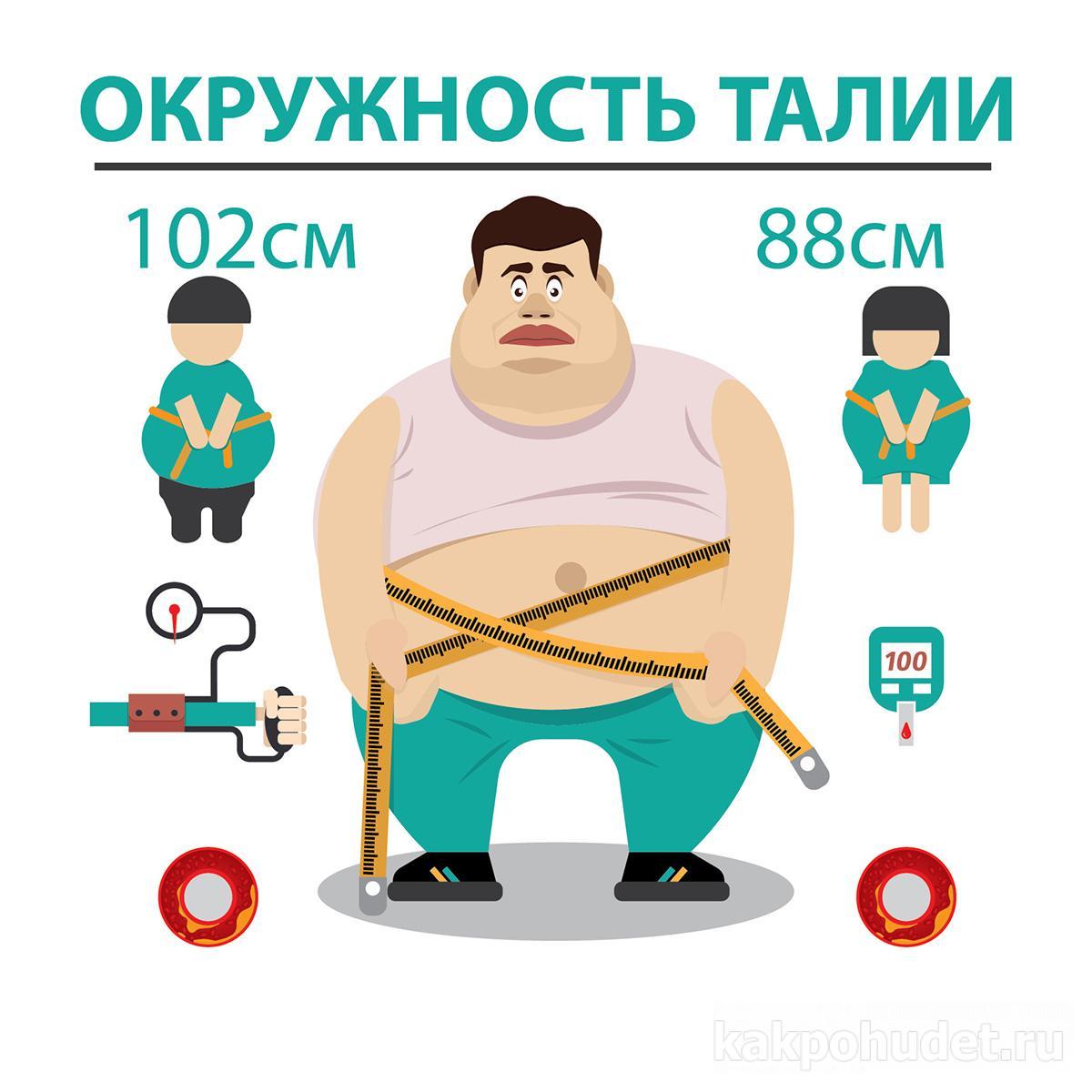 Ожирение и окружность талии