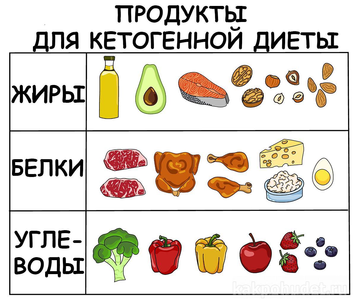 Продукты для кетогенной диеты