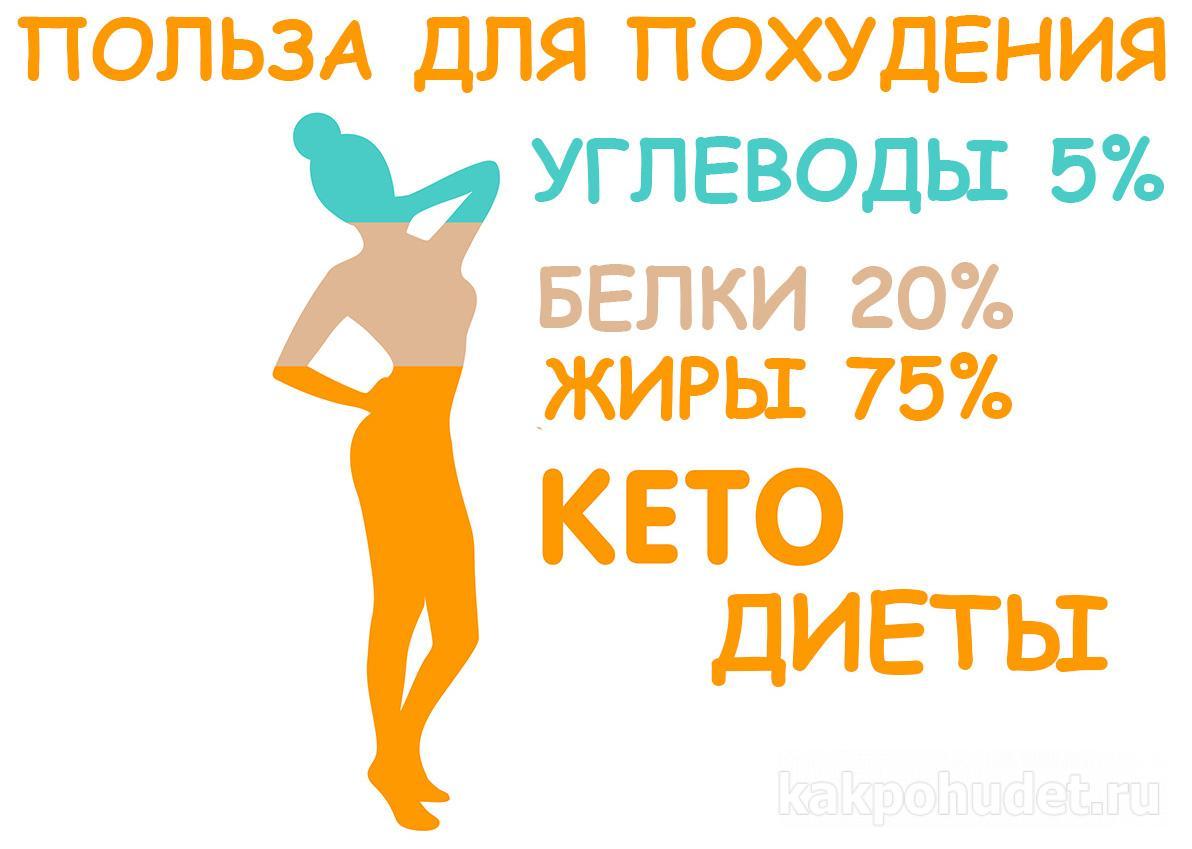 Польза кетогенной диеты для похудения