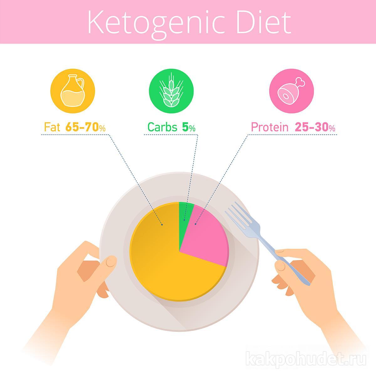 Почему не стоит придерживаться кето диеты