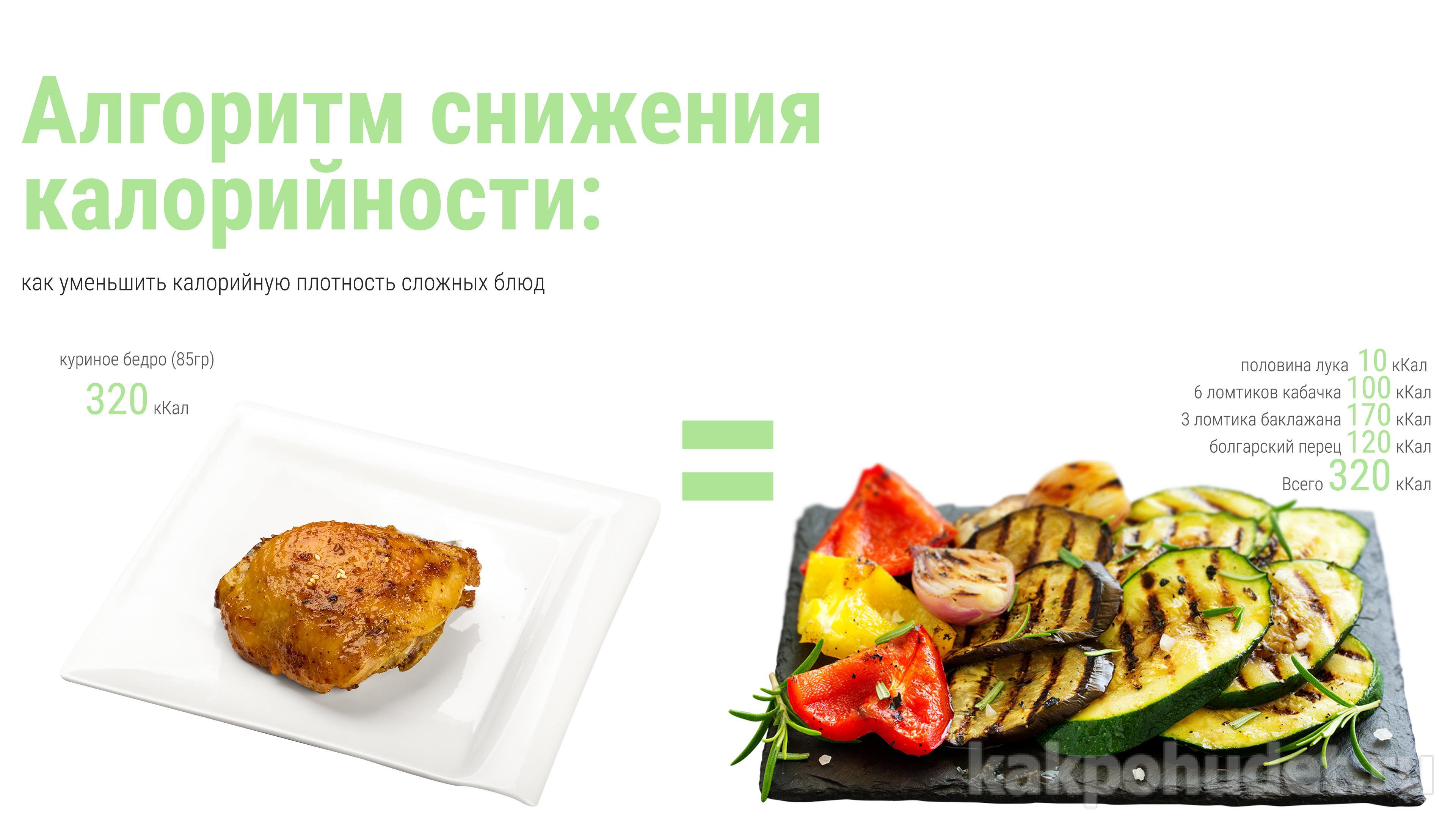алгоритм снижения калорийности