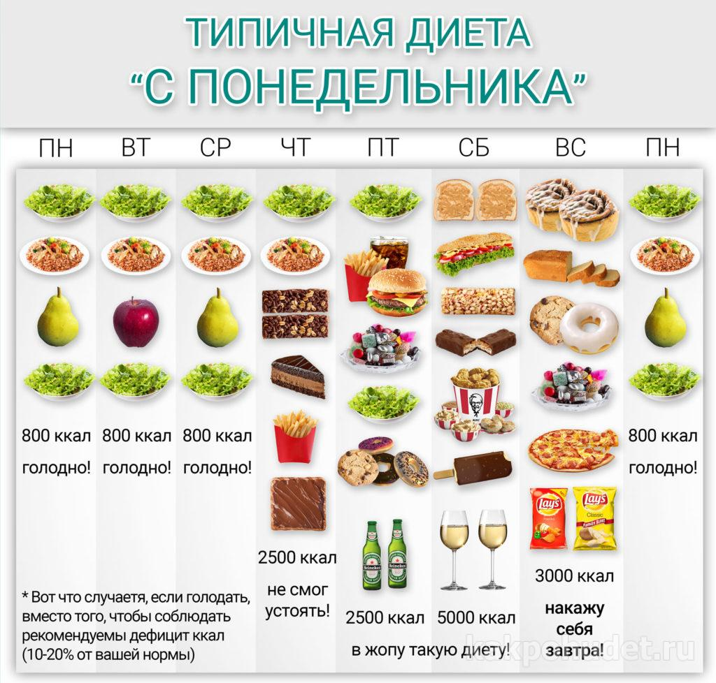 Сравнительный обзор принципов здорового питания